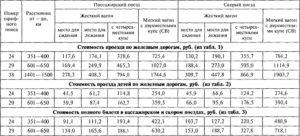 Таблицы тарифов на пассажирские перевозки
