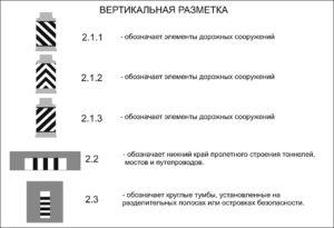 Дорожная разметка по правилам ДД