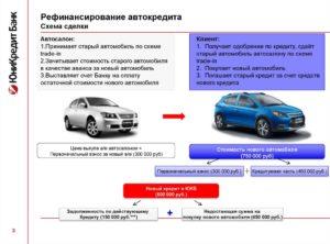 Рефинансирование кредита на покупку автомобиля