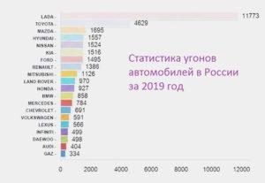 Какая статистика угонов в Москве по моделям в 2019 году