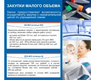 Закупки малого объема по Закону № 500-ФЗ