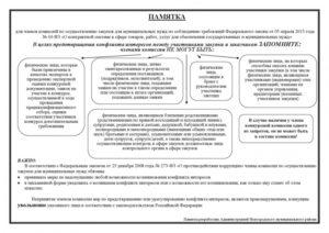 Требования к конкурсной комиссии и документации