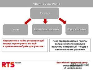 Участие в тендерах на госзакупках: с чего начать