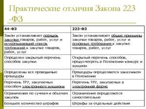 Отличия 44-ФЗ от 223-ФЗ и 94-ФЗ, контракта от договора