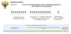 Идентификатор государственного контракта: что это и где искать