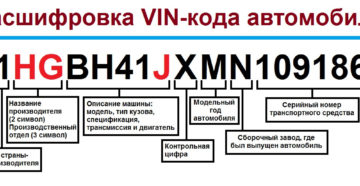 Расшифровка vin транспортного средства