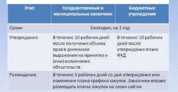 План закупок по 44-ФЗ: сроки размещения, утверждения и изменения