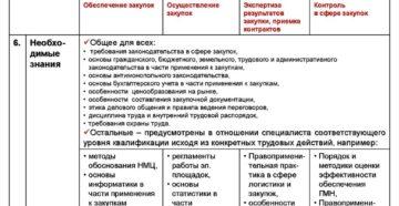 Профессиональный стандарт специалиста по закупкам: компетенции заказчика