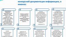 Секреты подготовки идеальной заявки на участие в открытом конкурсе
