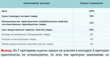Закупка медицинского оборудования по 44-ФЗ