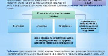 Комиссия по осуществлению закупок 44-ФЗ