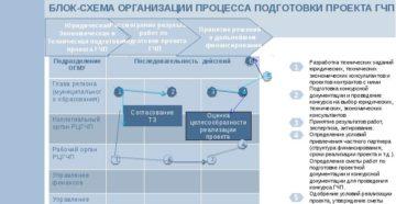 Подготовка конкурсной документации: оптимизация процесса