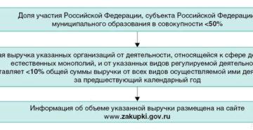 Случаи и закупки, не подпадающие под действие Закона № 223-ФЗ