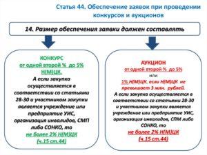 Размер обеспечения заявки в аукционе и конкурсе