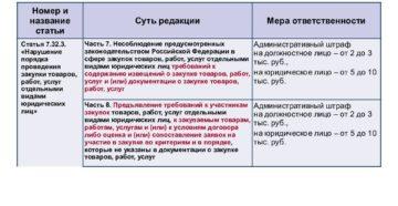 Вступившие в силу изменения в Закон № 44-ФЗ о контрактной системе
