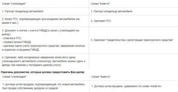 Список документов для утилизации авто