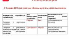 Особенности реестра договоров аренды по Закону 223-ФЗ
