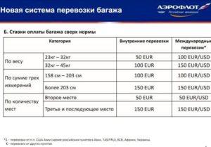 Какая стоимость перегруза багажа в самолете