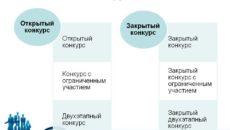 Открытый и закрытый конкурс по № 44-ФЗ
