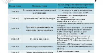 Открытый конкурс по 44-ФЗ: пошаговая инструкция по проведению 2018 года