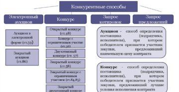 Все способы определения поставщика по 44-ФЗ в таблице