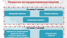 Работа конкурсной комиссии по 44-ФЗ