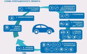 Операционный лизинг автомобилей для физлиц