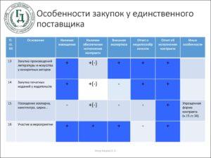 Закупки для обеспечения оперативно-розыскной деятельности предложено осуществлять у единственного поставщика