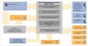 ЕИС: цель создания, преимущества и функционал