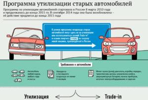 Условия покупки авто по программе утилизации