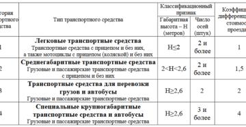 Категорирование ТС для перевозки пассажиров