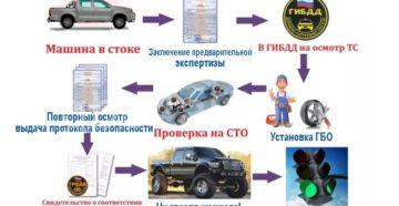 Как зарегистрировать газовое оборудование на автомобиль