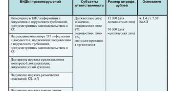 Новые штрафы для заказчиков в рамках Закона № 44-ФЗ