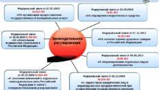 Нарушения Закона о КС в сфере здравоохранения