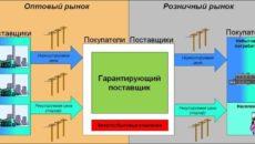 Перемена поставщика по контракту в связи с утратой статуса гарантирующего поставщика