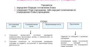 План ФХД бюджетного учреждения