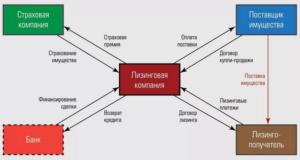 Схема лизинга автомобиля