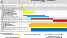 Срок действия планов-графиков в неструктурированной форме продлен