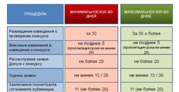 Критерии МСП для торгов по 44-ФЗ