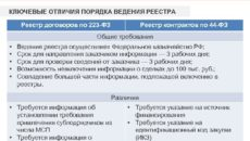 Порядок ведения реестра контрактов по Закону 44-ФЗ