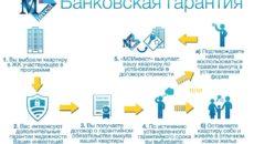 Чем электронная банковская гарантия лучше обычной