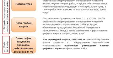 Что постановление № 1043 требует от планов закупок