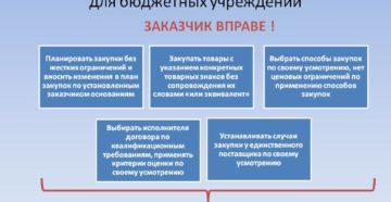 Закупки бюджетного учреждения по 223-ФЗ