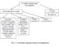 Конкурентные способы определения поставщика и их характеристика