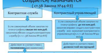 Создание контрактной службы по 44-ФЗ