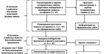 Обеспечение заявки по запросу котировок по 44-ФЗ