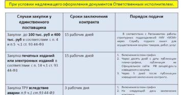 Сроки заключения контракта с единственным поставщиком по 44-ФЗ