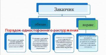 Расторжение контракта в одностороннем порядке по 44-ФЗ заказчиком