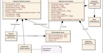 Для чего нужен классификатор объектов закупки: практика Московской области
