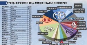 Статистика угонов автомобилей